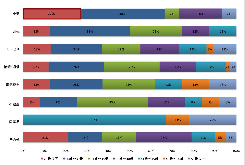 マザーズ上場企業創業者業界別年齢区分