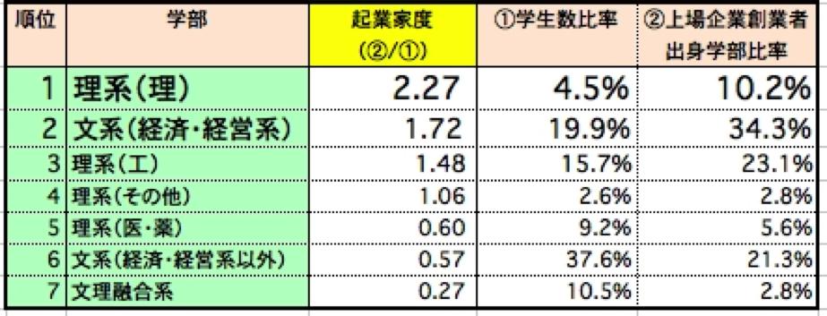 学部別起業率ランキング