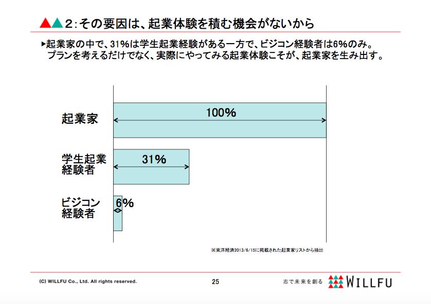 kigyou_contest_data2