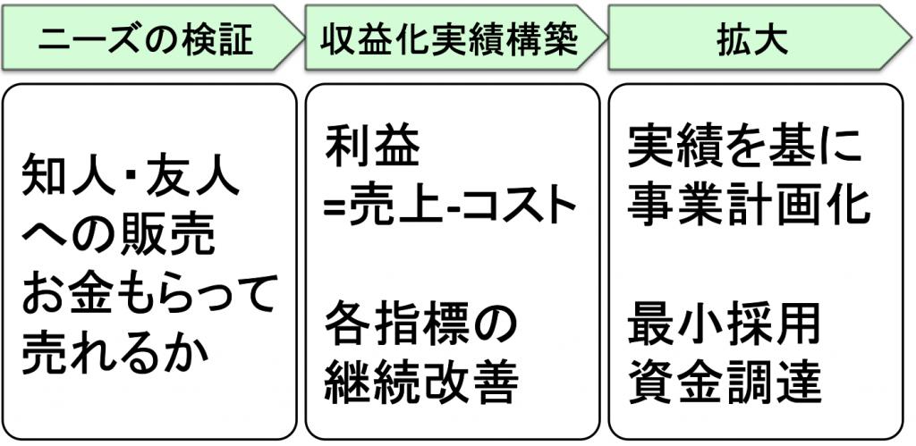 起業の準備は、検証→収益化→拡大